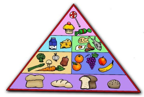 Kol Kol Kol Blog Six Food Groups Pyramid